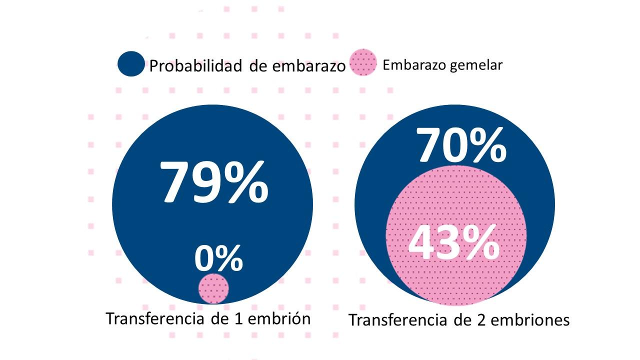 Embarazos en FIV con ovocitos congelados según el número de embriones transferidos